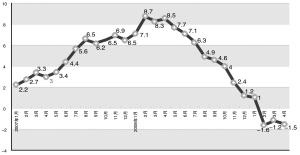 中国国内空压机配件现状简析