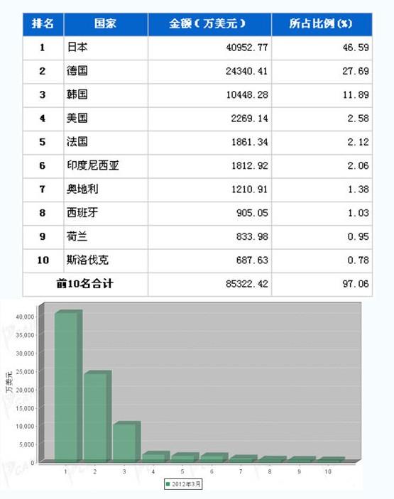 2012年3月传动系统零部件分国别进口金额排行